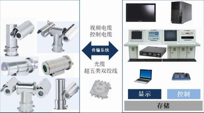 安工智能管理控制系统之防爆智能视频监控子系统
