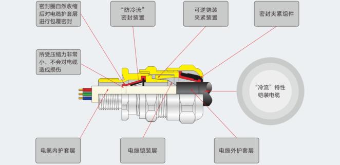 DQM-CF型(防冷流)防爆电缆夹紧密封接头简介