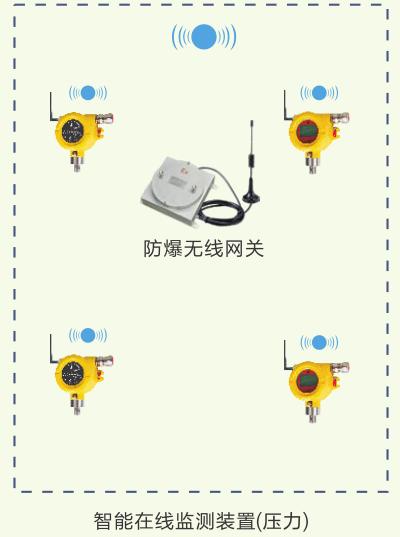 智能型防爆变送器